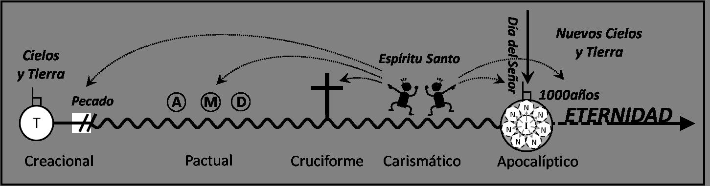Diagrama testimonio apost